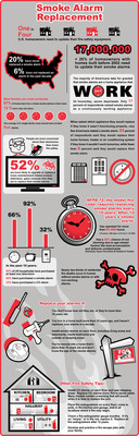 Infographic shows Kidde survey results: Unawareness about Smoke Alarm Replacement Puts Millions of Families at Risk.  (PRNewsFoto/Kidde)