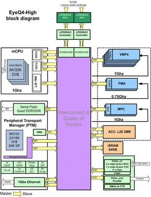 Mobileye EyeQ4 chip block diagram