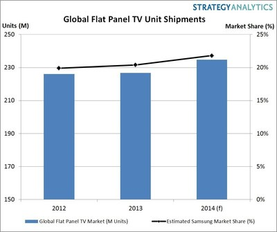 Global Flat Panel TV Unit Shipments (PRNewsFoto/Strategy Analytics)