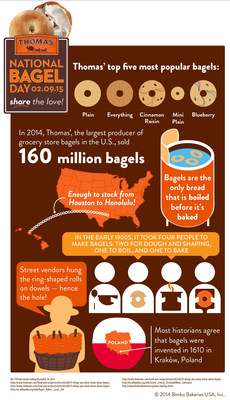 Thomas' Bagels Celebrates National Bagel Day with Illustrated Fun Facts
