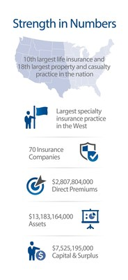 JLK Rosenberger and The Ewbank Group combine to form the largest insurance specialty firm in the United States.