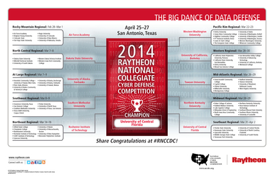More than 180 colleges and universities and 2,000 undergraduate and graduate students participated in multiple tournament rounds -- including state, qualifiers and regionals -- that led up to this year's Raytheon National Collegiate Cyber Defense Competition.