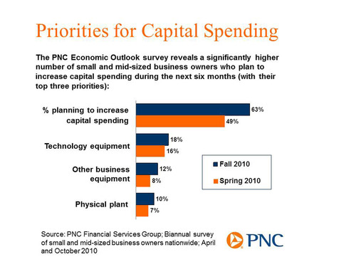 Small Business Owners Expect 'Bumpy Road' Ahead; Majority Plan to Boost Capital Spending, Delay