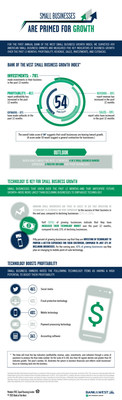 Bank of the West Small Business Growth Index Infographic