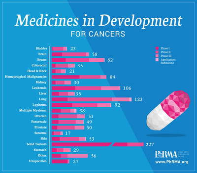 PhRMA Reports 836 Medicines and Vaccines in Development to Treat Cancer