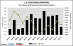 U.S. Containerized Imports Grew 3 Percent in 2011