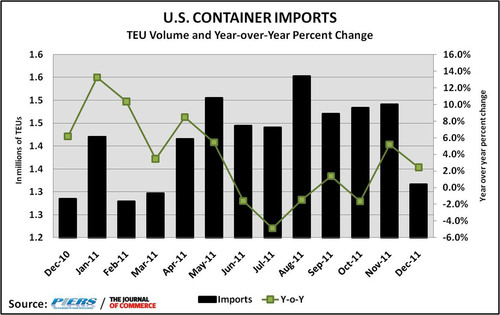 U.S. containerized imports closed 2011 with a surge, with goods related to the recovering housing and auto markets pushing inbound volume up 3 percent year-over-year in December, according to figures from The Journal of Commerce/PIERS.  (PRNewsFoto/UBM Global Trade)