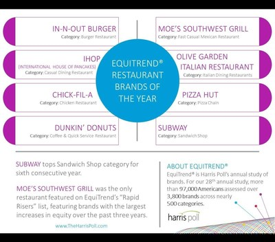 EquiTrend Restaurant Brands of the Year