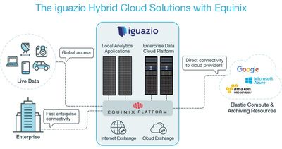 iguazio places governed data and analytics closer to their sources, while leveraging AWS and other cloud providers' compute elasticity to generate business insights at extreme high speeds.