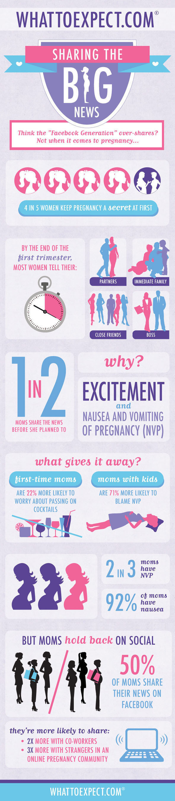 WhatToExpect.com, a leader in pregnancy and parenting, sheds light on women's experience of early-stage ...