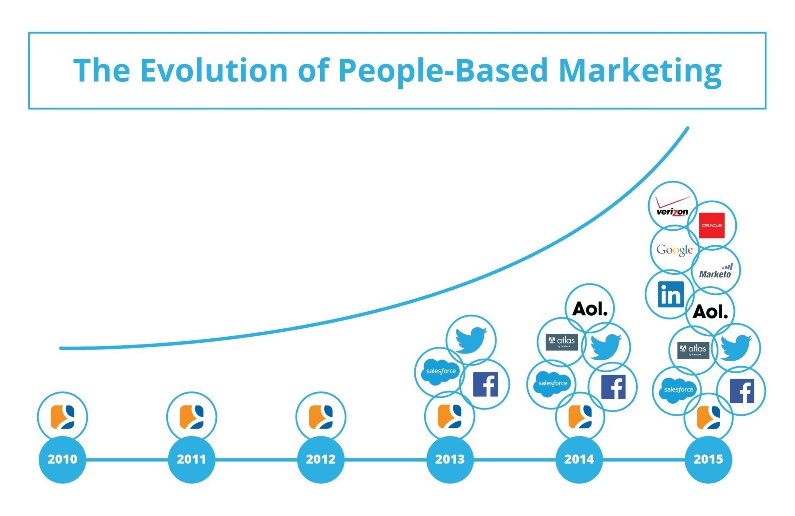 A timeline of the proliferation of People-Based Marketing Solutions