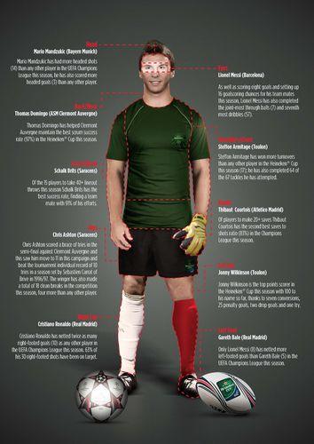 How the Heineken(R) Ultimate Player could look (PRNewsFoto/Heineken)