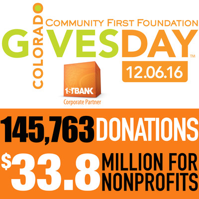 Colorado Gives Day 2016 raises $33.8 million in 24 hours