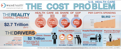 The rising cost of health care is a crisis for the long-term strength of the U.S. economy. West Health brings together four entities: the West Health Institute, West Health Policy Center, West Health Investment Fund and West Health Incubator to lower health care costs through innovative, cost-effective technologies and solutions.