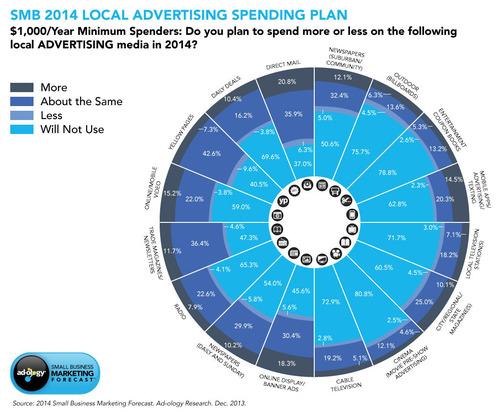 SMB Infographic 2014. (PRNewsFoto/Ad-ology Research) (PRNewsFoto/AD-OLOGY RESEARCH)