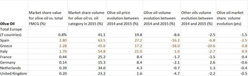 Olive oil Sales in Western Europe for 2015 (PRNewsFoto/IRI) (PRNewsFoto/IRI)