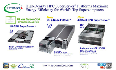 Supermicro(R) High-Density Energy-Efficient HPC Platforms for Green Supercomputing. (PRNewsFoto/Super Micro Computer, Inc.) (PRNewsFoto/SUPER MICRO COMPUTER, INC.)