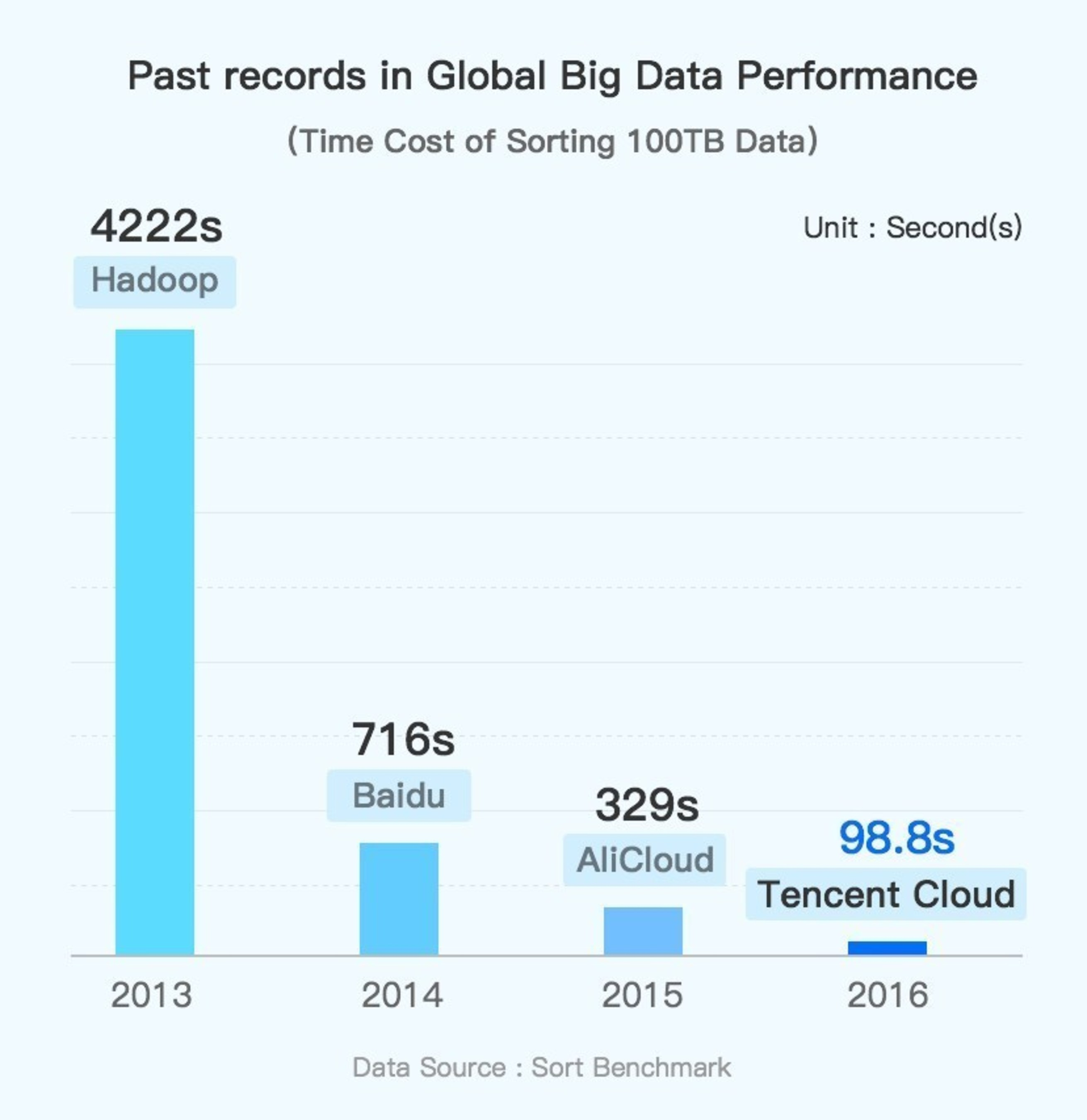 Past records in Global Big Data Performance