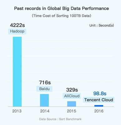 Tencent Cloud Breaks Four World Records at 2016 Sort Benchmark