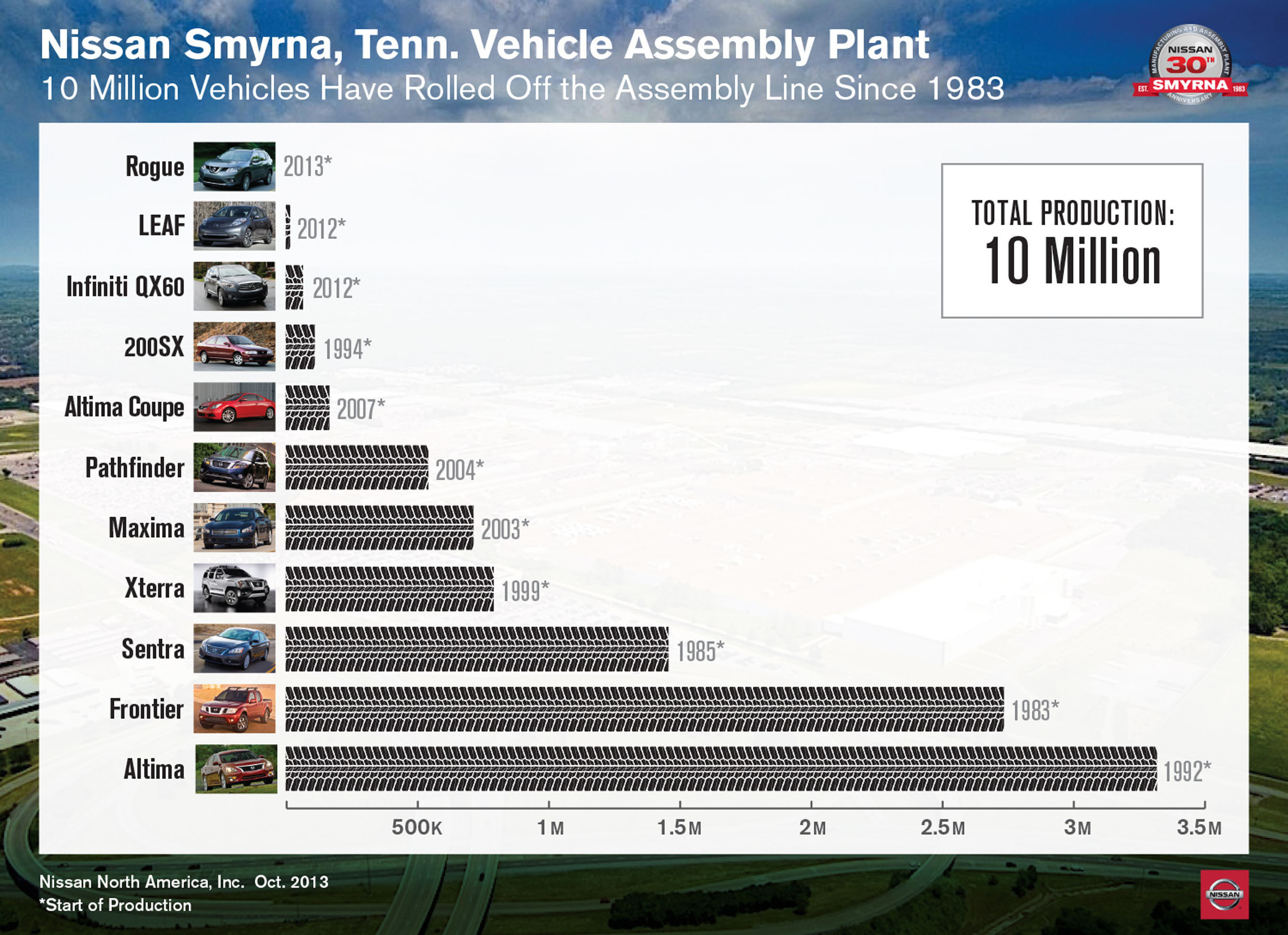 Nissan Smyrna, Tenn. Vehicle Assembly Plant - 10 Million Vehicles Have Rolled Off the Assembly Line Since 1983.  ...
