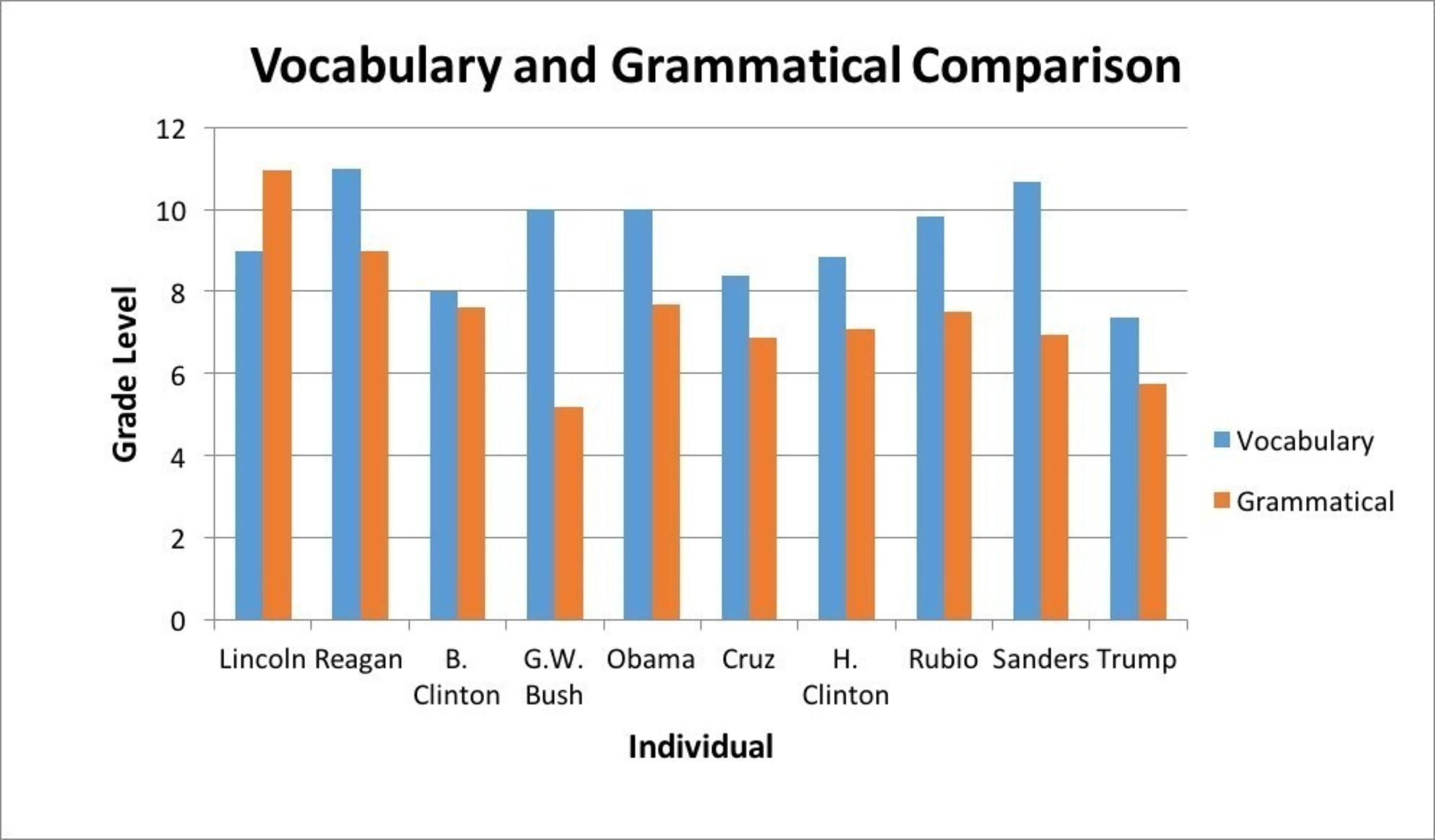 Vocabulary and Grammatical Comparison