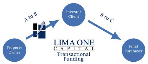 Lima One Capital Transactional Funding.  (PRNewsFoto/Lima One Capital)