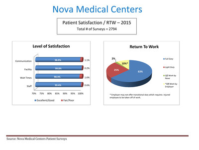 Nova Medical Centers' 2015 Patient Satisfaction Results