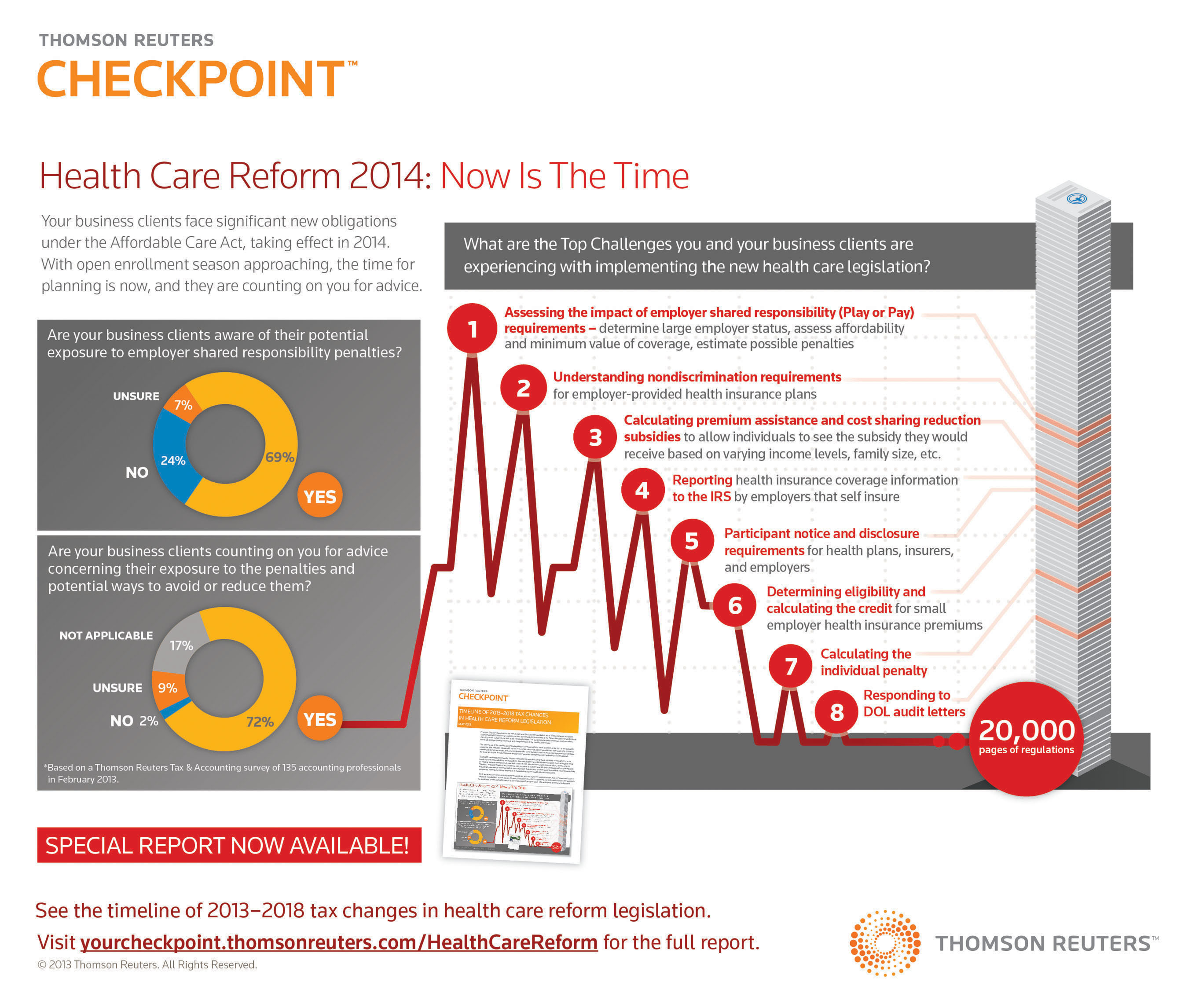 Thomson Reuters Checkpoint Survey Identifies Challenges Accounting Firms Face as They Advise