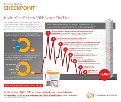 Health Care Reform Survey.  (PRNewsFoto/Thomson Reuters)