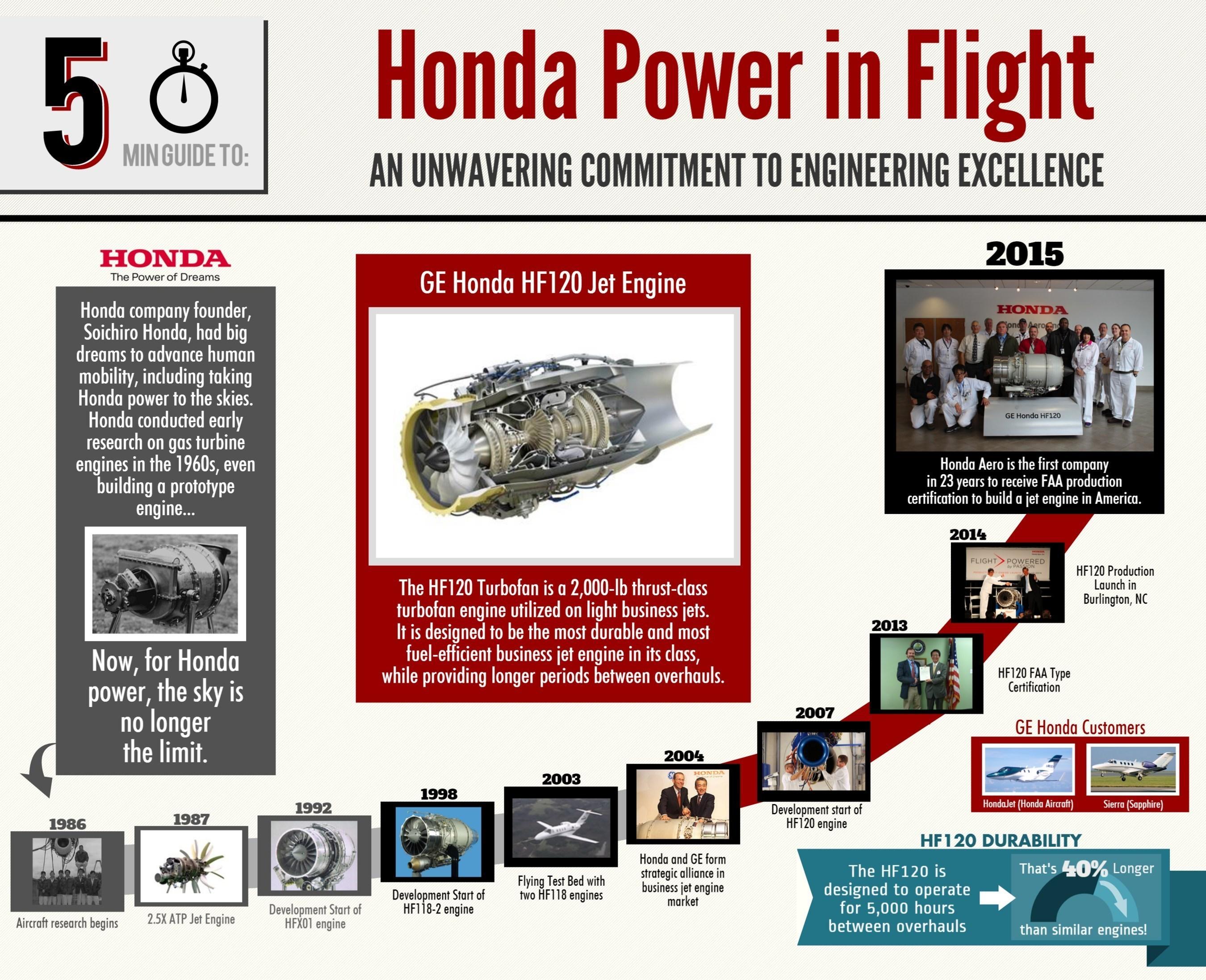 Honda Power in Flight Infographic