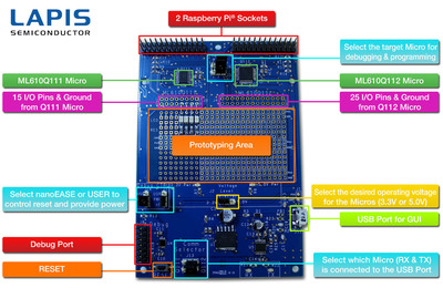 The LAPIS Development kit is a complete kit including a feature rich development board with two microcontrollers, sample projects, a GUI to control the microcontrollers on the board, and all the tools required to allow you to write, program,  run, and debug your application code on one or both microcontrollers.