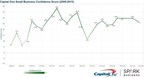 Small Business Optimism Falls in the Third Quarter, According to Capital One Spark Business Barometer