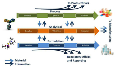 Commercialization of a product in any industry requires a complex flow of information, tasks and processes across multiple scientific disciplines to support pre-market testing, scale-up manufacturing processes and regulatory submissions.