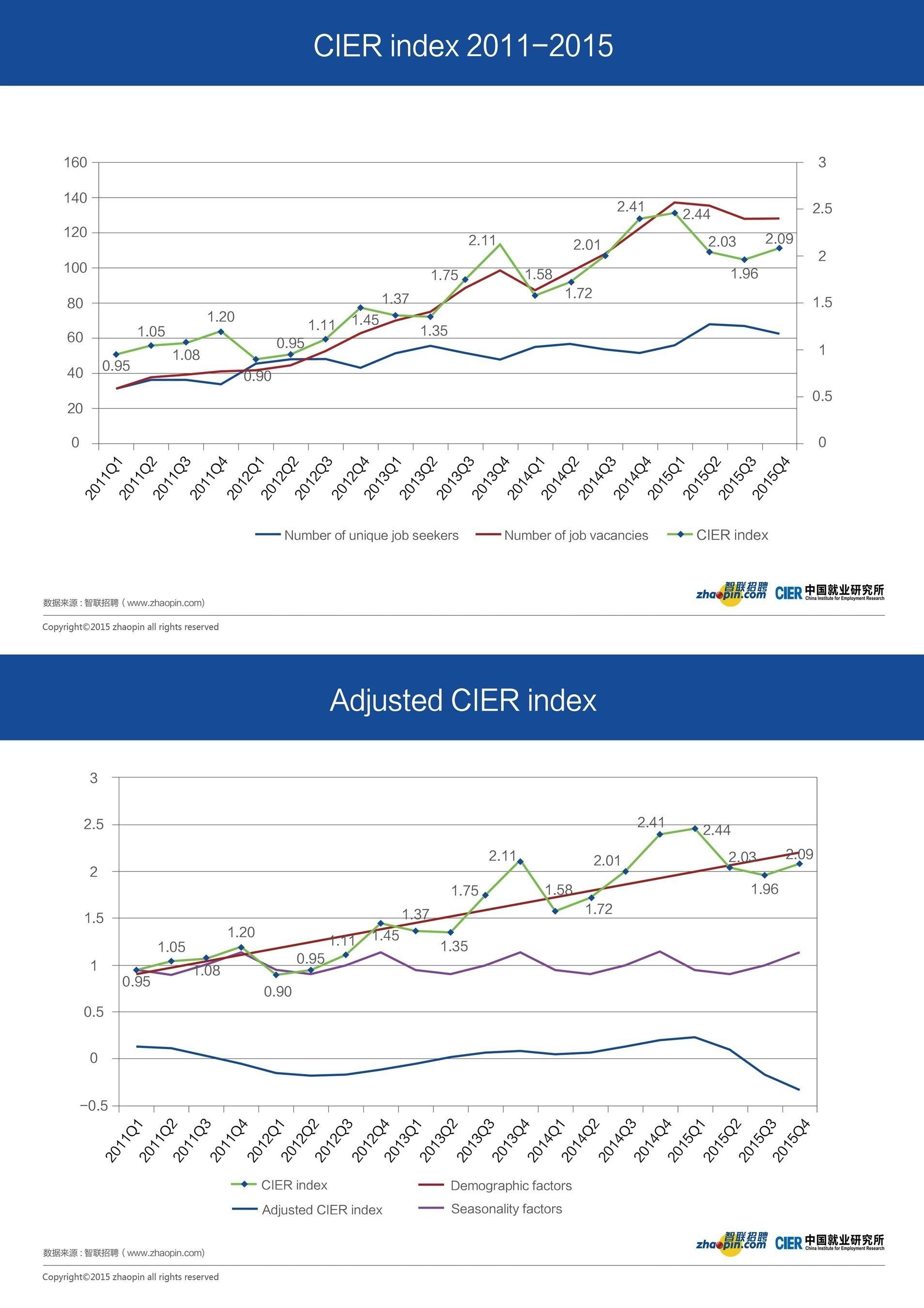 CIER index 2011-2015