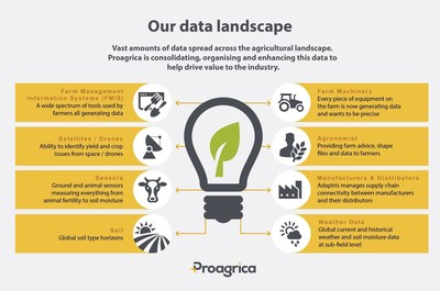 Proagrica is consolidating, organising and enhancing vast amounts of data from across the agricultural landscape, to enable meaningful, real-time decision making. This method of evidence based production, embraces technology by utilising data to drive efficiency and productivity across the supply chain. (PRNewsFoto/Proagrica)