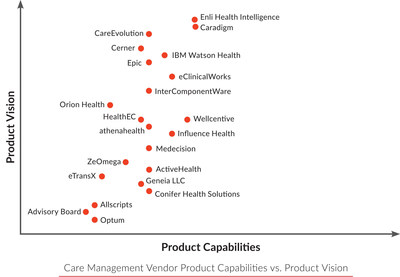 Enli Health Intelligence Identified as Top Ranked Vendor by Chilmark Research in 2016 Care Management Report. CareManager Population Health Management Platform Received Highest Grades in the Analyst's Report Based upon Product Capabilities, Product Vision, Market Execution and Market Vision.