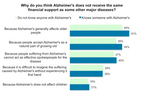 Why do you think Alzheimer's does not receive the same financial support as doe other major diseases?.  (PRNewsFoto/YouGov)