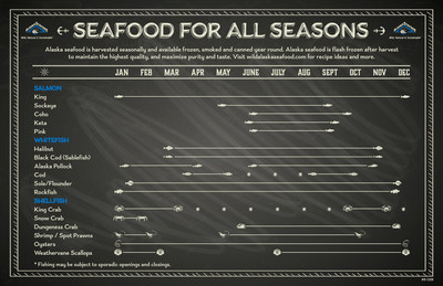 Commemorating the start of Alaska halibut and black cod harvest seasons on Saturday, March 14, Alaska Seafood Marketing Institute (ASMI) released a Seafood for All Seasons guide to help home cooks integrate seafood into their culinary repertoires throughout the year