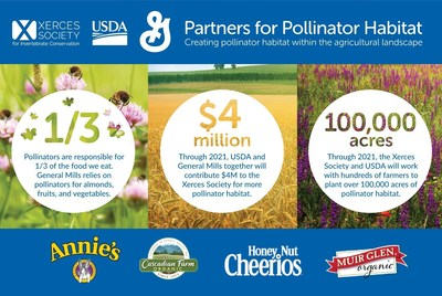 General Mills, the Xerces Society, and the U.S. Department of Agriculture announce a major milestone in their partnership to restore and protect pollinator habitat across hundreds of thousands of acres of farmland in North America. The five-year, $4 million financial commitment between General Mills and USDA's Natural Resources Conservation Service (NRCS) will support farmers across the U.S. by providing technical assistance to plant and protect pollinator habitat, such as native wildflower field edges and flowering hedgerows. Through 2021, this partnership will help to plant over 100,000 acres of pollinator habitat.