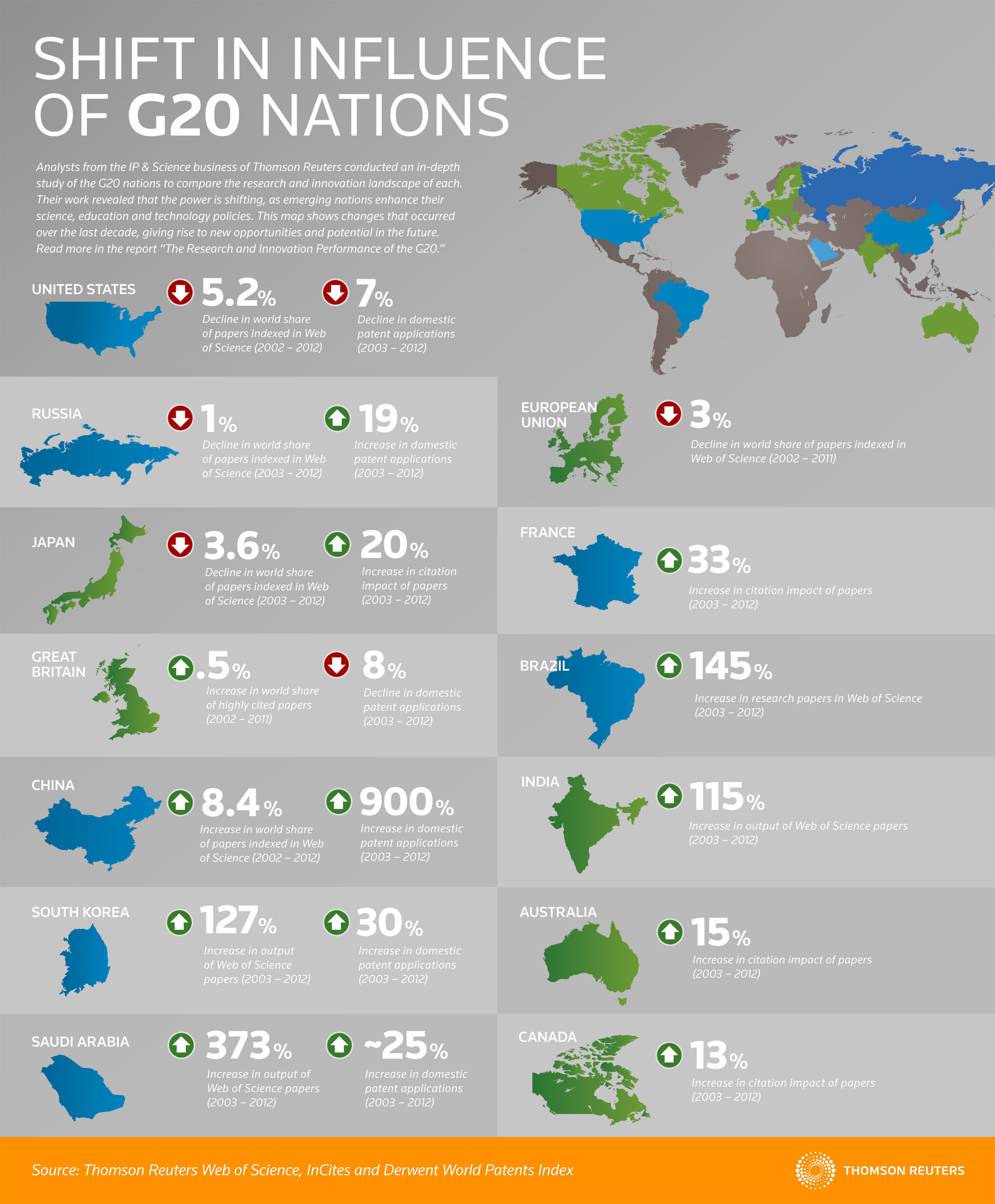 Analysis of G20 nations shows shifting landscape of influence per the Thomson Reuters IP.  (PRNewsFoto/Thomson ...