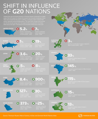 Analysis of G20 nations shows shifting landscape of influence per the Thomson Reuters IP.  (PRNewsFoto/Thomson Reuters)