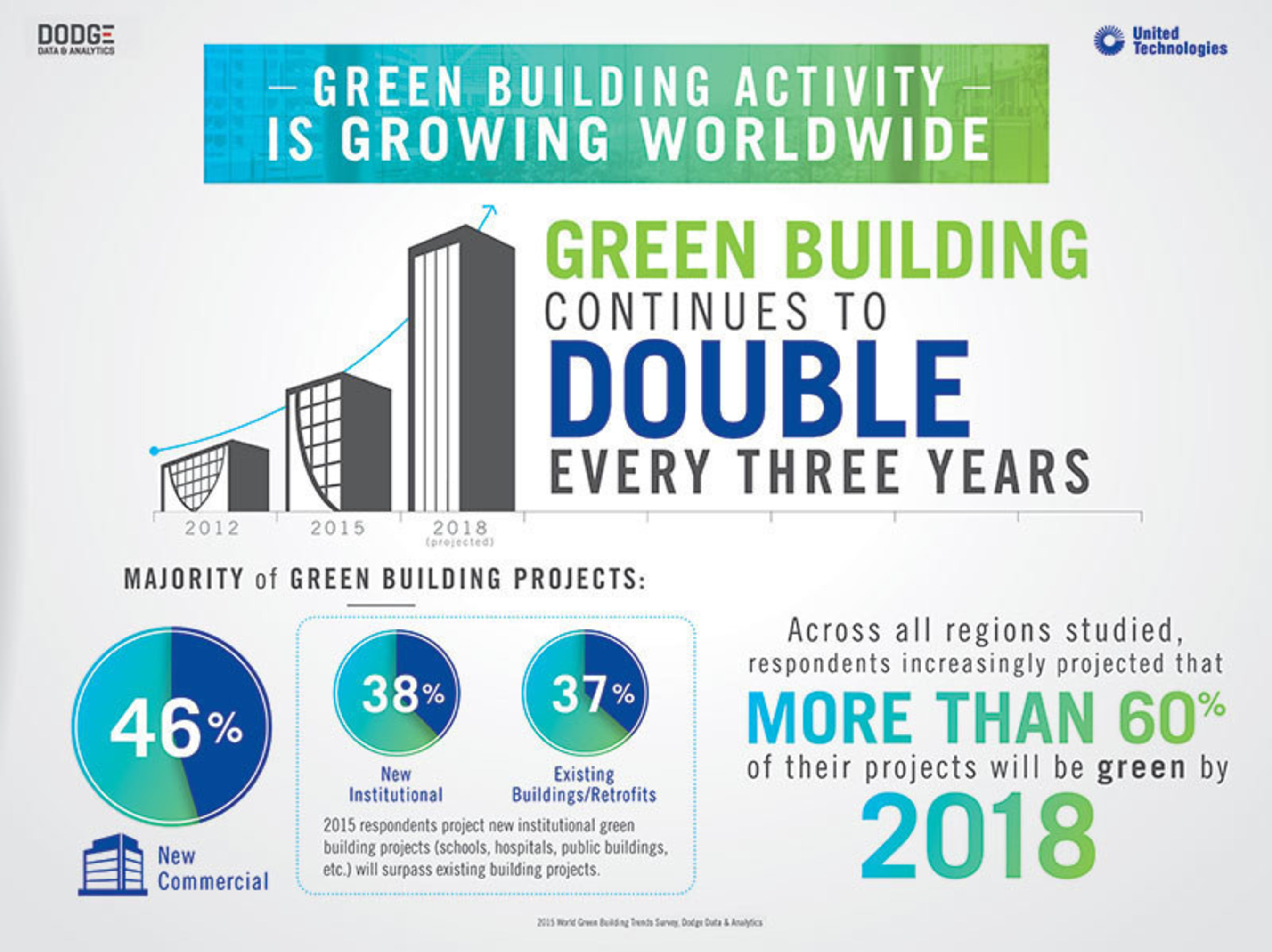 Green building continues to double every three years.