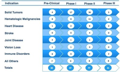 BLFS Clinical Trials