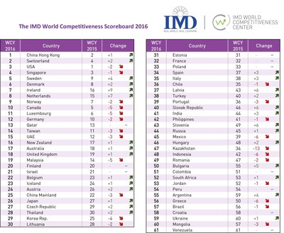 The 2016 IMD World Competitiveness Ranking. The USA falls behind Hong Kong and Switzerland. Asian nations mostly decline. Europe advances with big strides from Eastern Europe. Latin American economies fail to reach the top 30. (PRNewsFoto/IMD International)