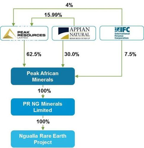 Investment structure post-completion of the full 3 stage investment (PRNewsFoto/Peak Resources Limited)