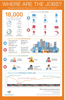 "According to the Manpower Employment Outlook Survey, U.S. Hiring Plans for Quarter 3 2014 are the strongest since 2008. ""We're seeing a measured level of improvement across all labor segments that has been building over the last five years,"" said ManpowerGroup CEO Jonas Prising. ""While dramatic jumps in hiring are uncommon, we continue to see a slow, yet steady, increase in demand for talent from our clients as they take a holistic approach in rebuilding their employee base."" (PRNewsFoto/ManpowerGroup)"
