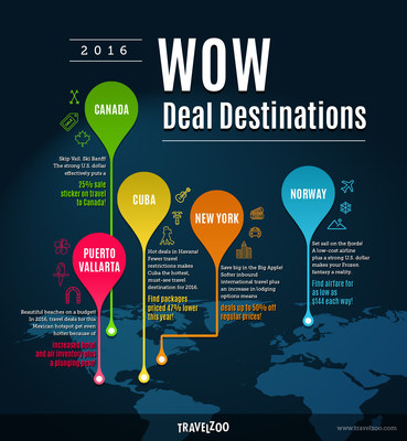 5 Places that Won't Break Your Budget: Wow Deal Destinations for 2016