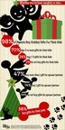 Kids Gifts: 9 in 10 Parents to Spend Same or More Than Last Year