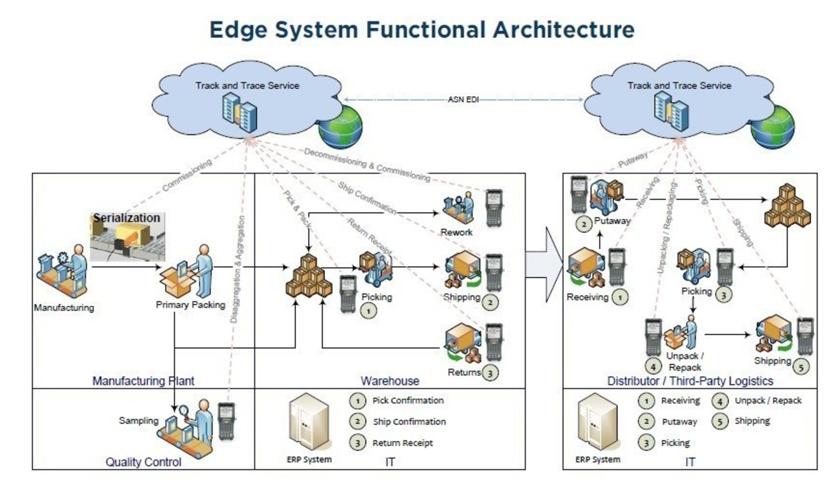 Edge System Functional Architecture