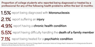 2015 College Student Health Incidents